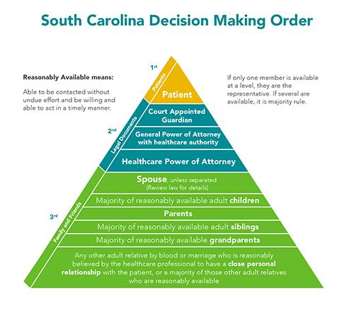 SC Decision Making Pyramid.jpg