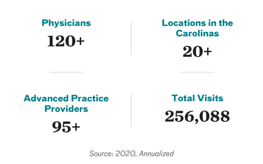120 plus physicians. 20 plus locations in the Carolinas. 95 plus advanced practice providers. 256,088 total visits.