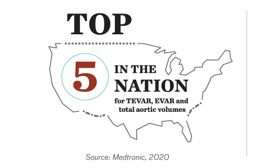 Top 5 in the nation for TEVAR, EVAR, and total aortic volumes. Source:  Medtronic, 2020.