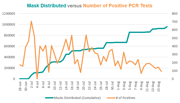 Graph displaying masks distributed versus number of positive COVID-19 cases
