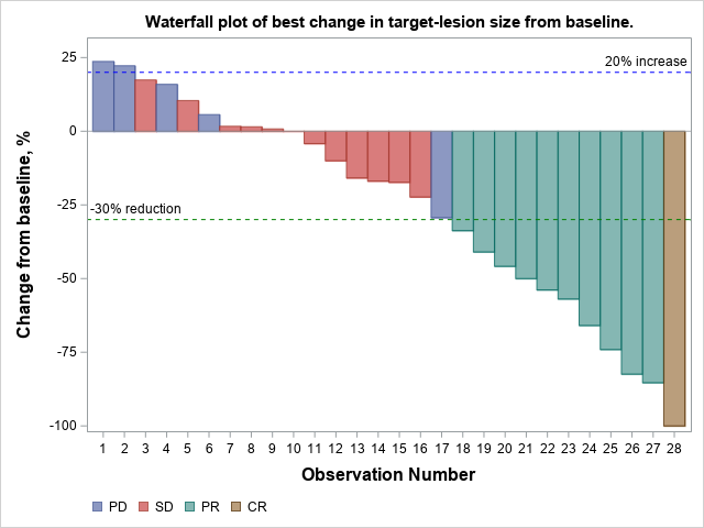 In 3 subjects tested during a sarcoma clinical trial, disease progression was due to the presence of new lesions and not by an increase in the size of the target lesion from baseline. Post-baseline scans were not available for 2 subjects due to death prior to the second set of scans.